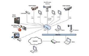 cctv-integration